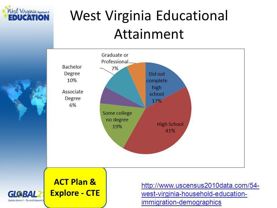 West Virginia Educational Attainment ACT Plan & Explore - CTE   west-virginia-household-education- immigration-demographics