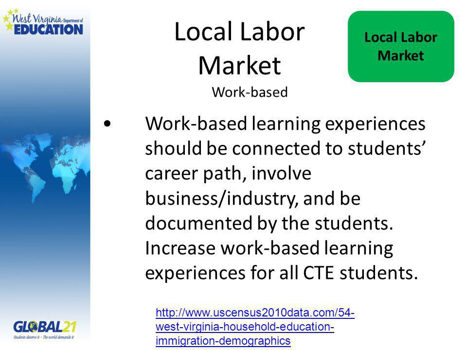 Work-based Work-based learning experiences should be connected to students career path, involve business/industry, and be documented by the students.