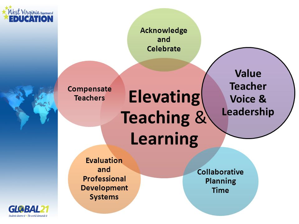 Elevating Teaching & Learning Acknowledge and Celebrate Value Teacher Voice & Leadership Collaborative Planning Time Evaluation and Professional Development Systems Compensate Teachers