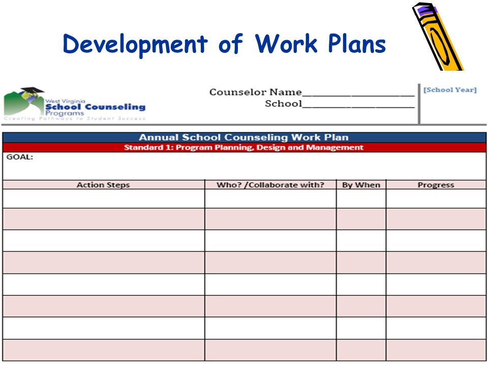 Development of Work Plans