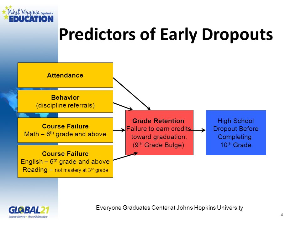 4 Predictors of Early Dropouts Attendance Behavior (discipline referrals) Course Failure Math – 6 th grade and above Course Failure English – 6 th grade and above Reading – not mastery at 3 rd grade Grade Retention Failure to earn credits toward graduation.