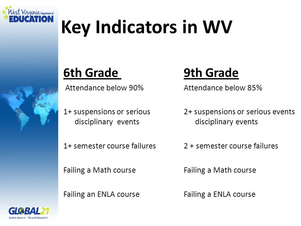 Key Indicators in WV 6th Grade 9th Grade Attendance below 90%Attendance below 85% 1+ suspensions or serious 2+ suspensions or serious events disciplin