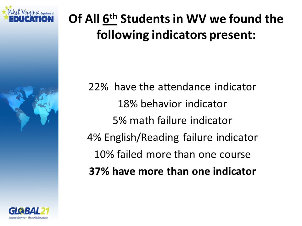 Of All 9 th Students in WV we found the following indicators present: 20% have the attendance indicator 15% behavior indicator 16% math failure indicator 12% English failure indicator 15% failed more than two courses 38% have more than one indicator