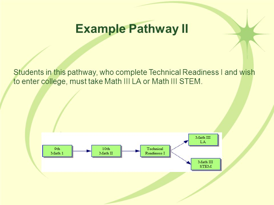 Students in this pathway, who complete Technical Readiness I and wish to enter college, must take Math III LA or Math III STEM. Example Pathway II