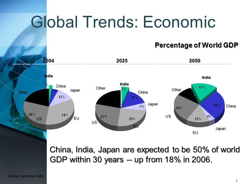 8 Global Trends: Economic Source: Keystone India India China Japan EU US Other India China Japan EU US Other India China Japan EU US Other 20042025205