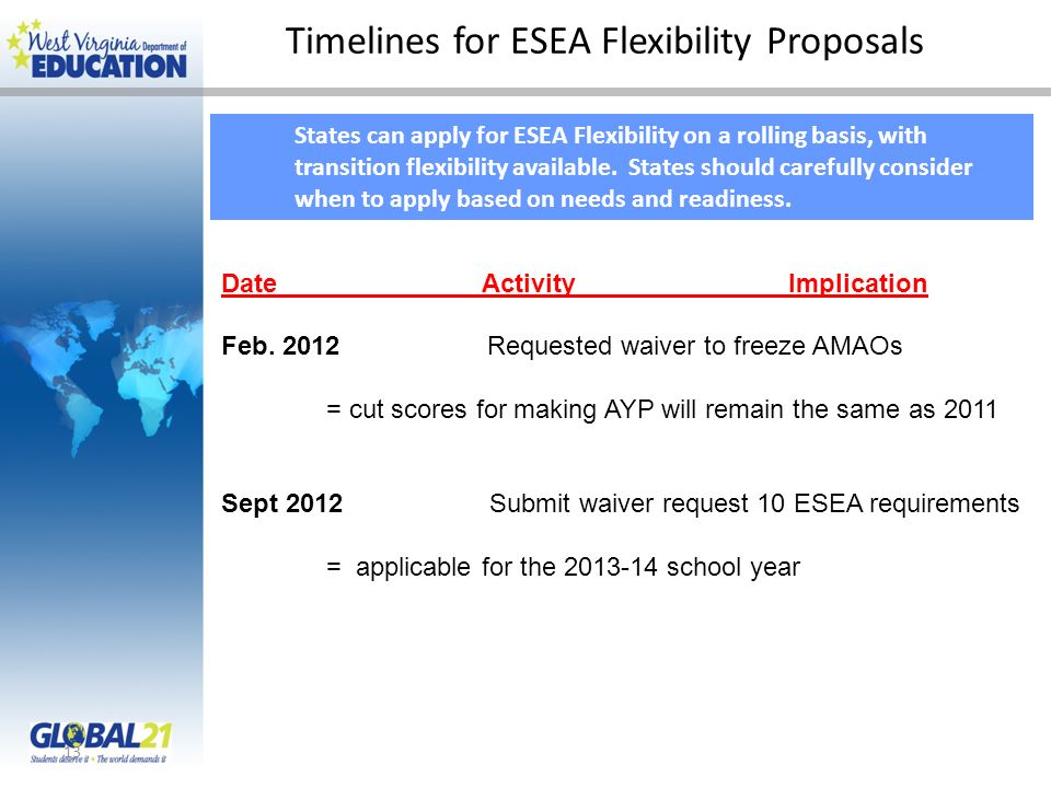 Timelines for ESEA Flexibility Proposals 13 States can apply for ESEA Flexibility on a rolling basis, with transition flexibility available.