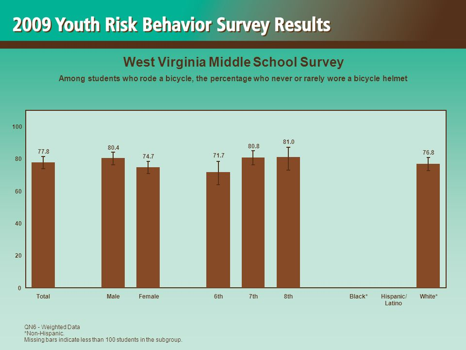 76.8 81.0 80.8 71.7 74.7 80.4 77.8 0 20 40 60 80 100 TotalMaleFemale6th7th8thBlack*Hispanic/ Latino White* West Virginia Middle School Survey Among students who rode a bicycle, the percentage who never or rarely wore a bicycle helmet QN6 - Weighted Data *Non-Hispanic.