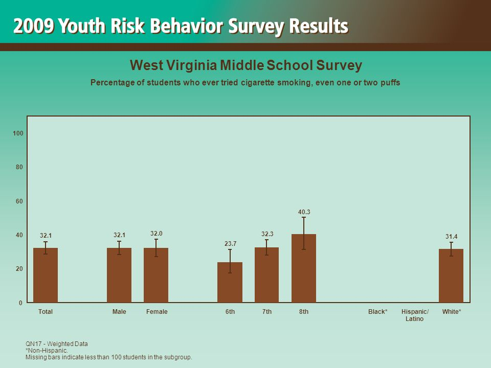 31.4 40.3 32.3 23.7 32.0 32.1 0 20 40 60 80 100 TotalMaleFemale6th7th8thBlack*Hispanic/ Latino White* West Virginia Middle School Survey Percentage of students who ever tried cigarette smoking, even one or two puffs QN17 - Weighted Data *Non-Hispanic.
