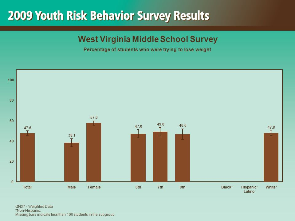 47.8 46.6 49.0 47.0 57.6 38.1 47.6 0 20 40 60 80 100 TotalMaleFemale6th7th8thBlack*Hispanic/ Latino White* West Virginia Middle School Survey Percentage of students who were trying to lose weight QN37 - Weighted Data *Non-Hispanic.