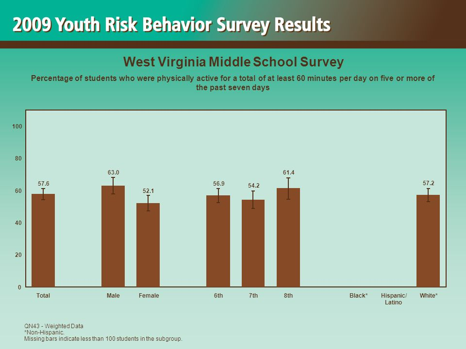 57.2 61.4 54.2 56.9 52.1 63.0 57.6 0 20 40 60 80 100 TotalMaleFemale6th7th8thBlack*Hispanic/ Latino White* West Virginia Middle School Survey Percentage of students who were physically active for a total of at least 60 minutes per day on five or more of the past seven days QN43 - Weighted Data *Non-Hispanic.