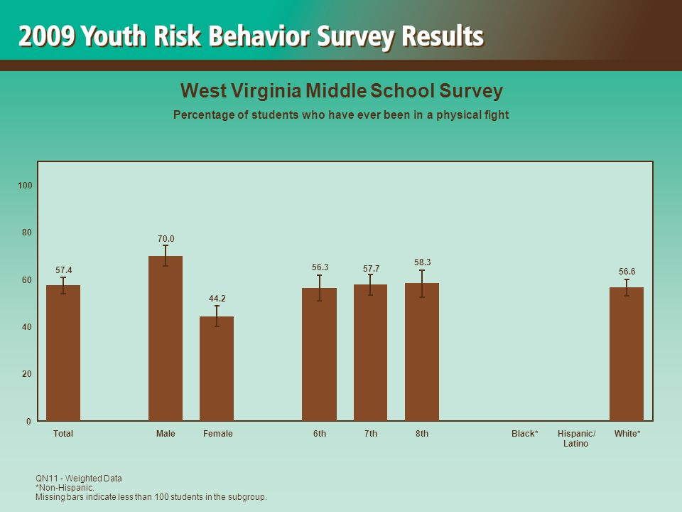 56.6 58.3 57.7 56.3 44.2 70.0 57.4 0 20 40 60 80 100 TotalMaleFemale6th7th8thBlack*Hispanic/ Latino White* West Virginia Middle School Survey Percentage of students who have ever been in a physical fight QN11 - Weighted Data *Non-Hispanic.