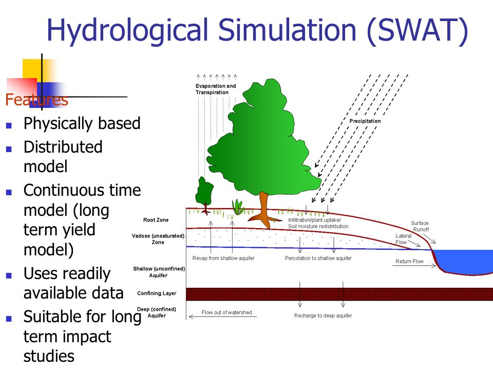 Hydrological Simulation (SWAT) Features Physically based Distributed model Continuous time model (long term yield model) Uses readily available data Suitable for long term impact studies
