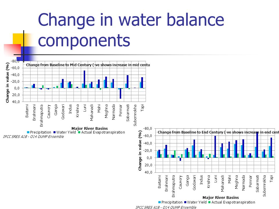 Change in water balance components