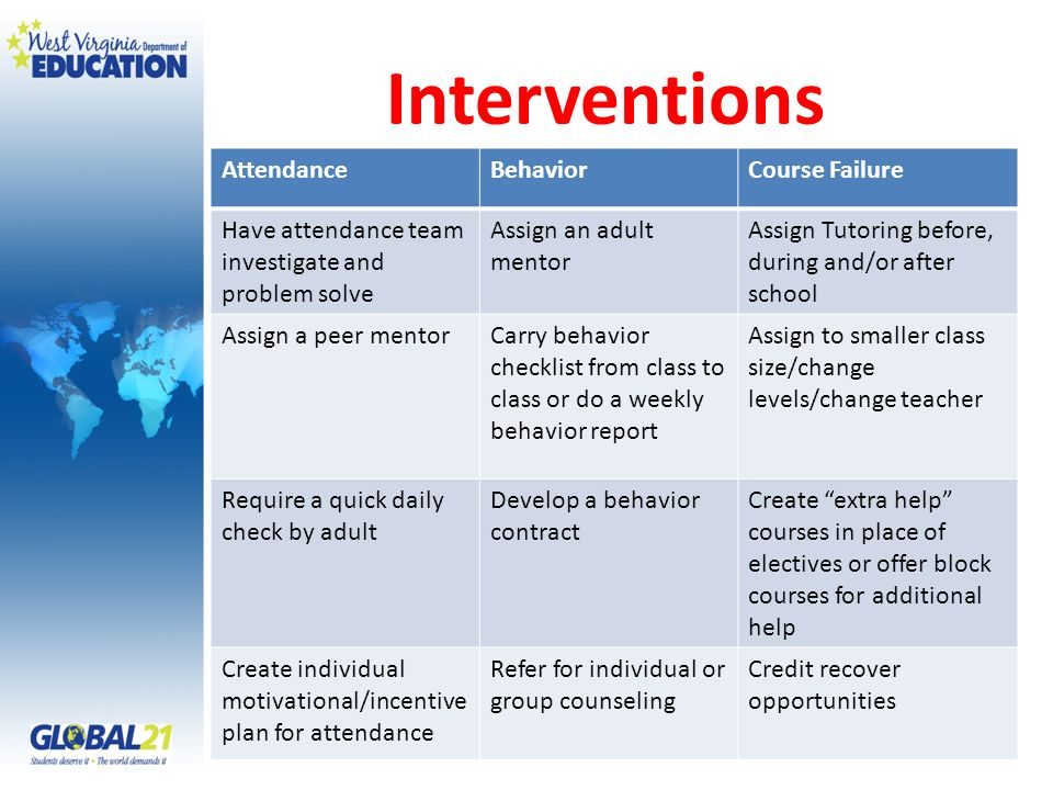 Interventions AttendanceBehaviorCourse Failure Have attendance team investigate and problem solve Assign an adult mentor Assign Tutoring before, during and/or after school Assign a peer mentorCarry behavior checklist from class to class or do a weekly behavior report Assign to smaller class size/change levels/change teacher Require a quick daily check by adult Develop a behavior contract Create extra help courses in place of electives or offer block courses for additional help Create individual motivational/incentive plan for attendance Refer for individual or group counseling Credit recover opportunities