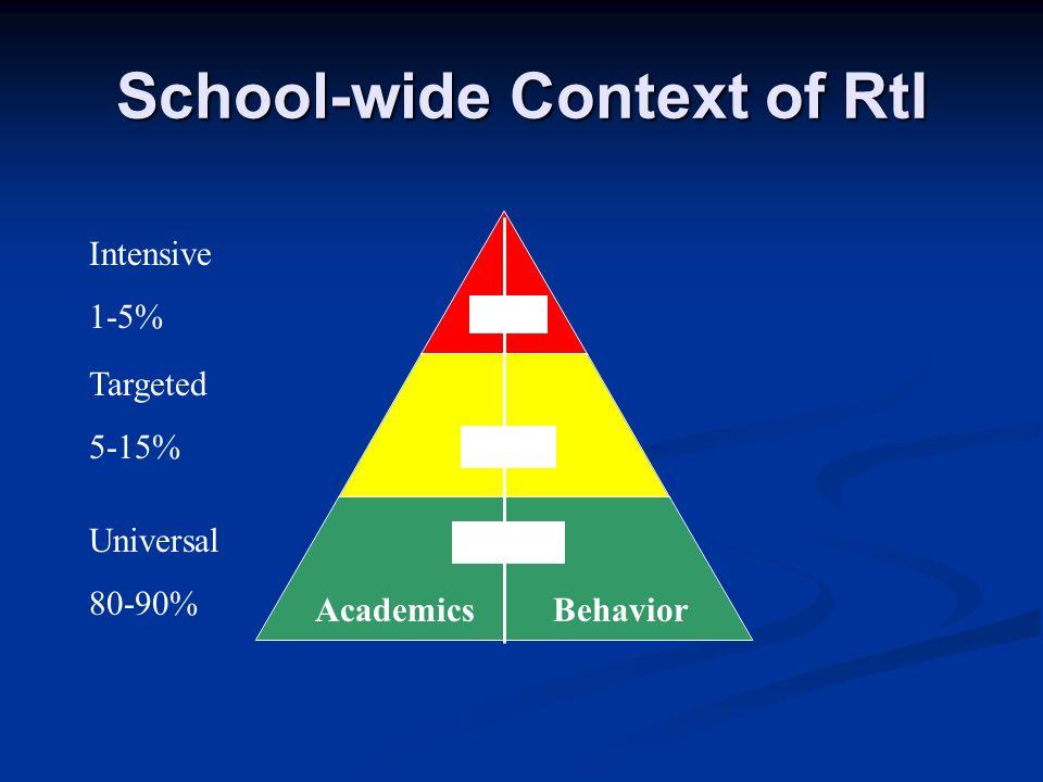 School-wide Context of RtI Intensive 1-5% 5-15% 80-90% Academics Behavior Targeted 5-15% Universal 80-90%