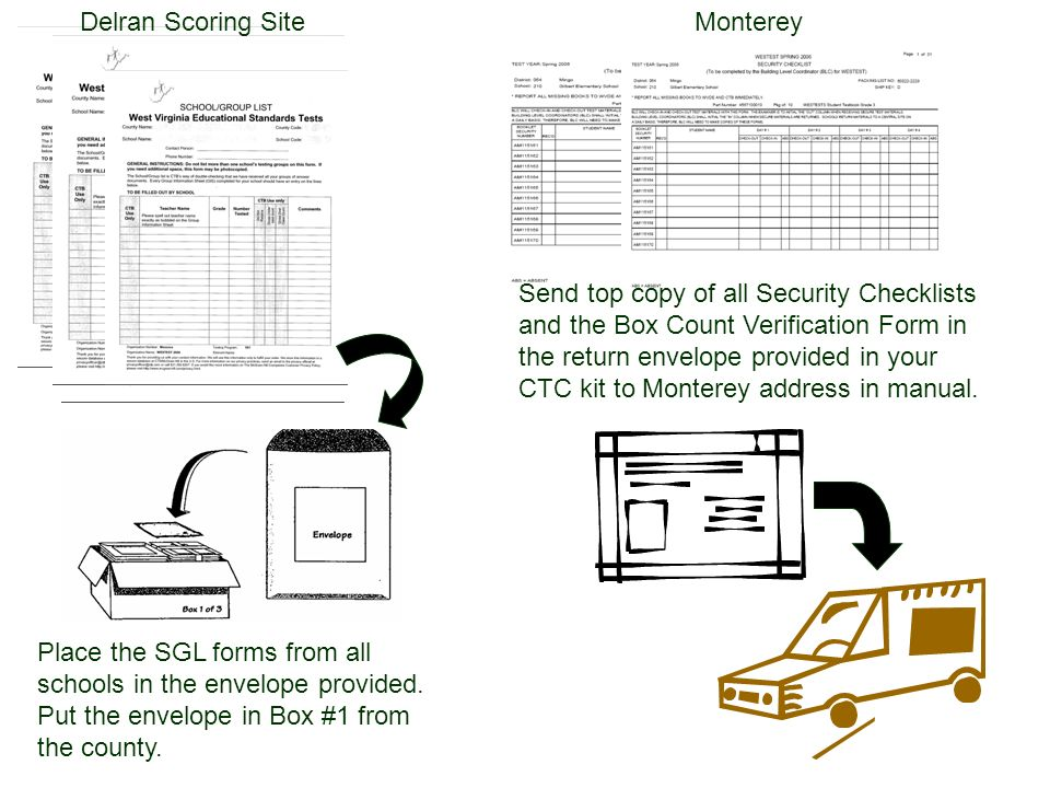 Send top copy of all Security Checklists and the Box Count Verification Form in the return envelope provided in your CTC kit to Monterey address in manual.