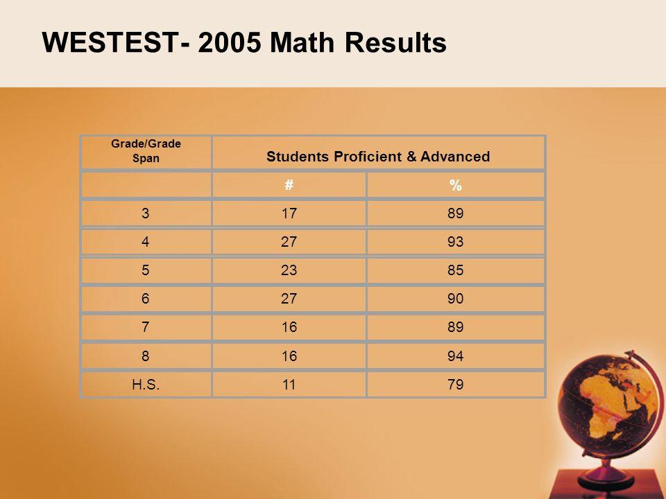 WESTEST- 2005 Math Results Grade/Grade Span Students Proficient & Advanced #% 31789 42793 52385 62790 71689 81694 H.S.1179