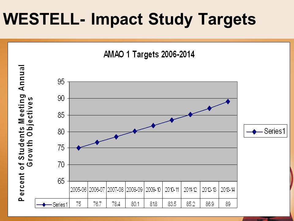 WESTELL- Impact Study Targets