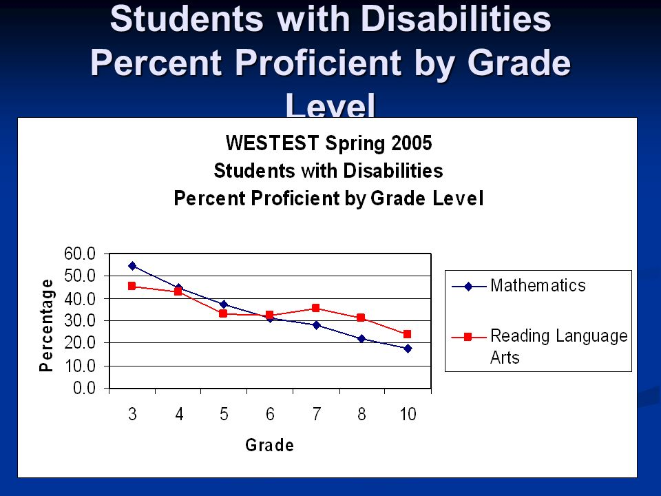 Students with Disabilities Percent Proficient by Grade Level