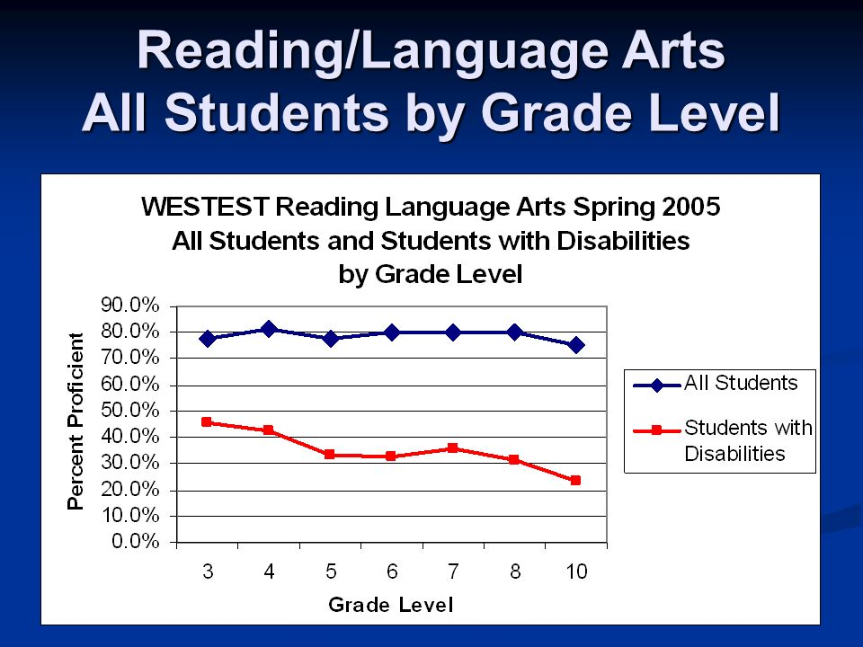 Reading/Language Arts All Students by Grade Level