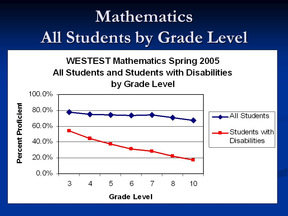 Mathematics All Students by Grade Level