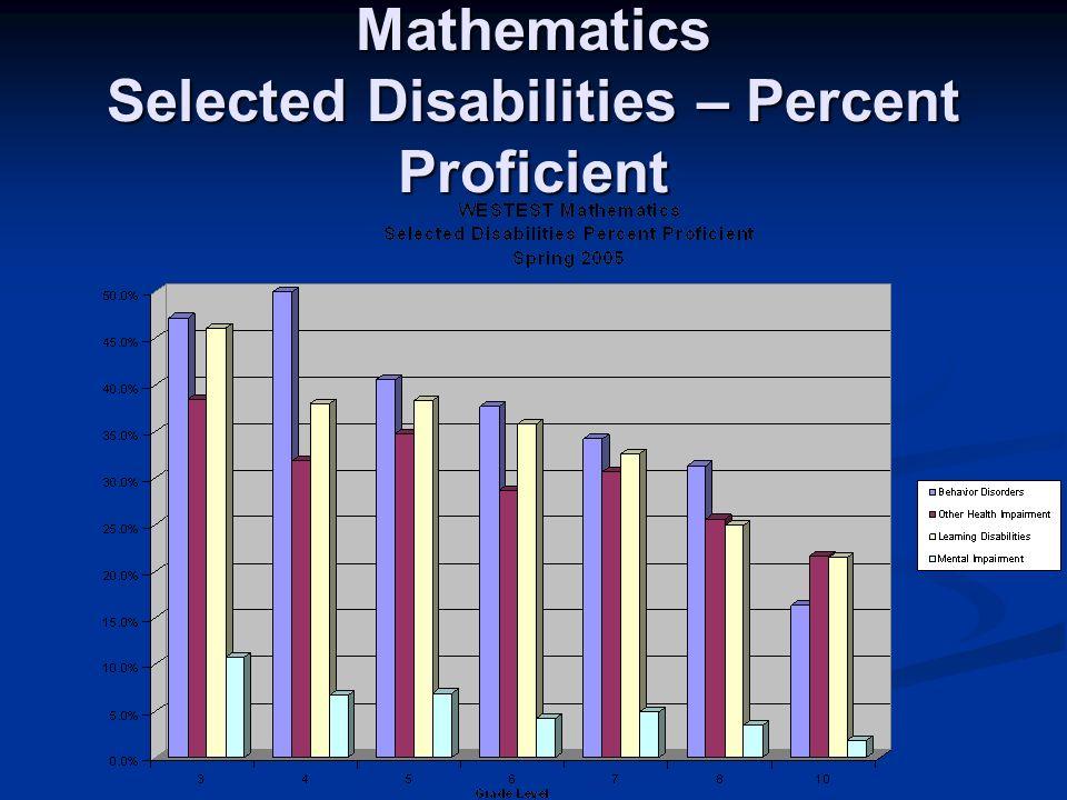 Mathematics Selected Disabilities – Percent Proficient