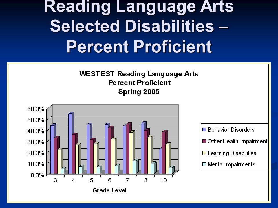Reading Language Arts Selected Disabilities – Percent Proficient