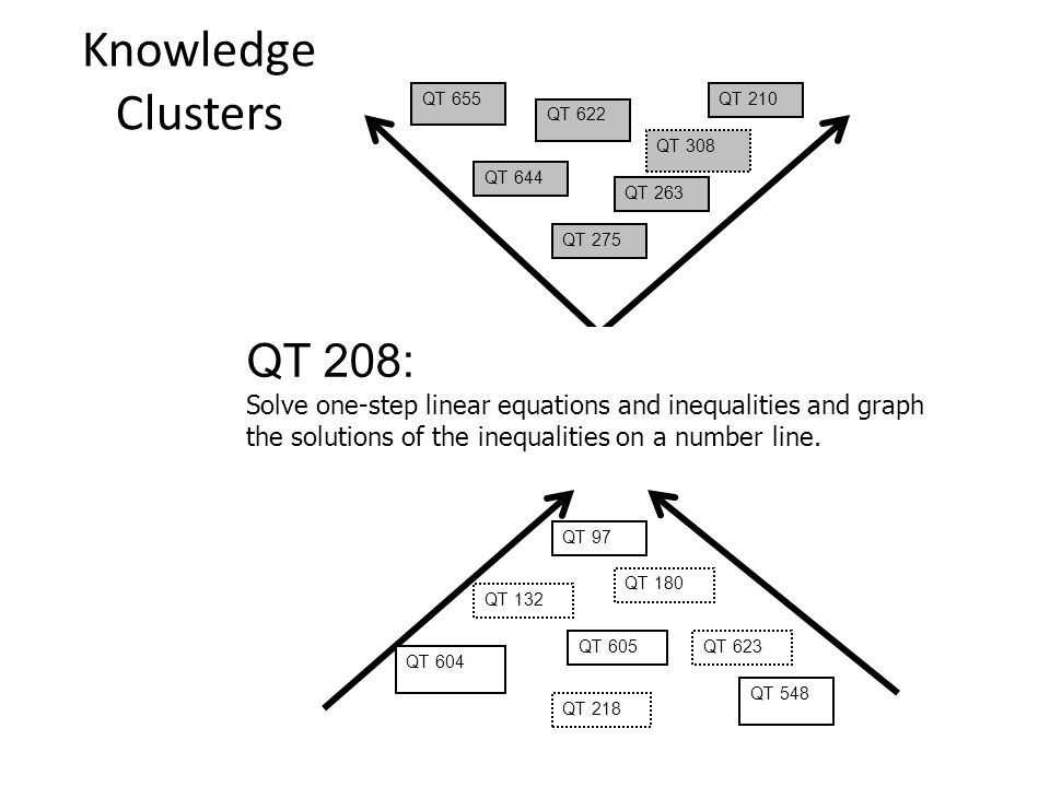 Knowledge Clusters QT 208: Solve one-step linear equations and inequalities and graph the solutions of the inequalities on a number line.