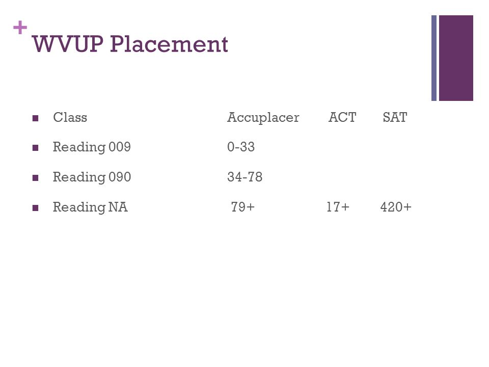 + WVUP Placement ClassAccuplacer ACT SAT Reading 0090-33 Reading 090 34-78 Reading NA 79+ 17+ 420+