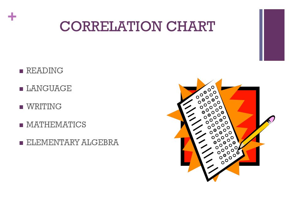 + CORRELATION CHART READING LANGUAGE WRITING MATHEMATICS ELEMENTARY ALGEBRA