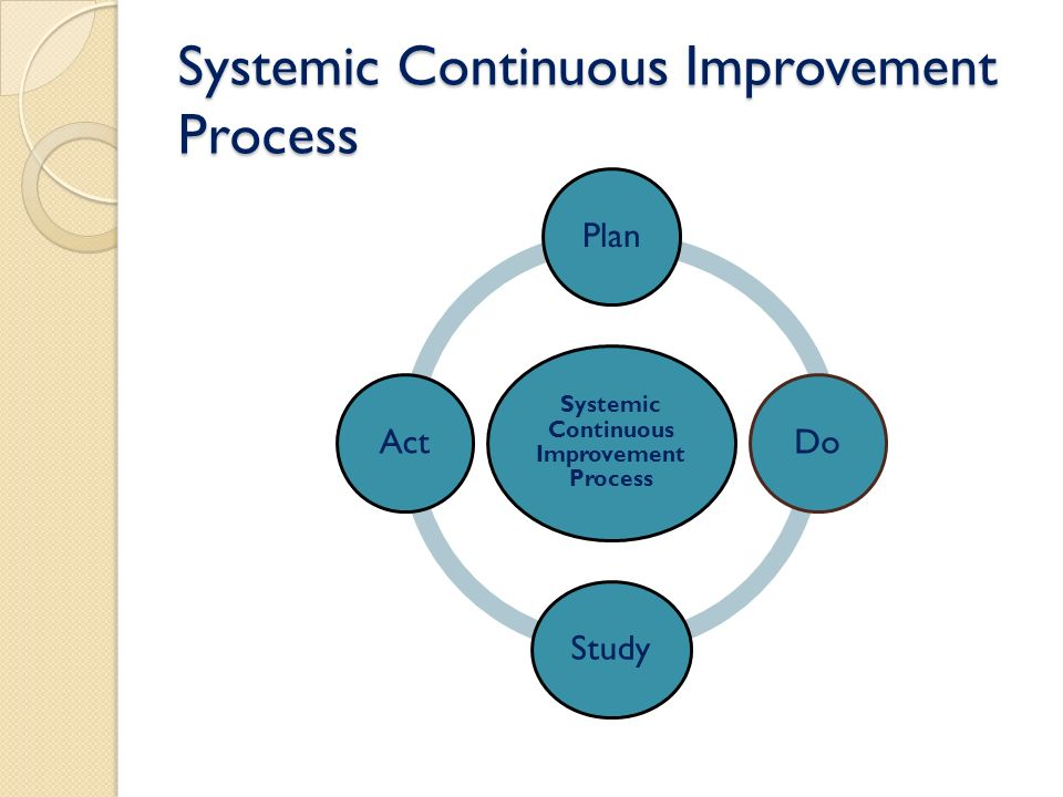 Systemic Continuous Improvement Process PlanDoStudyAct