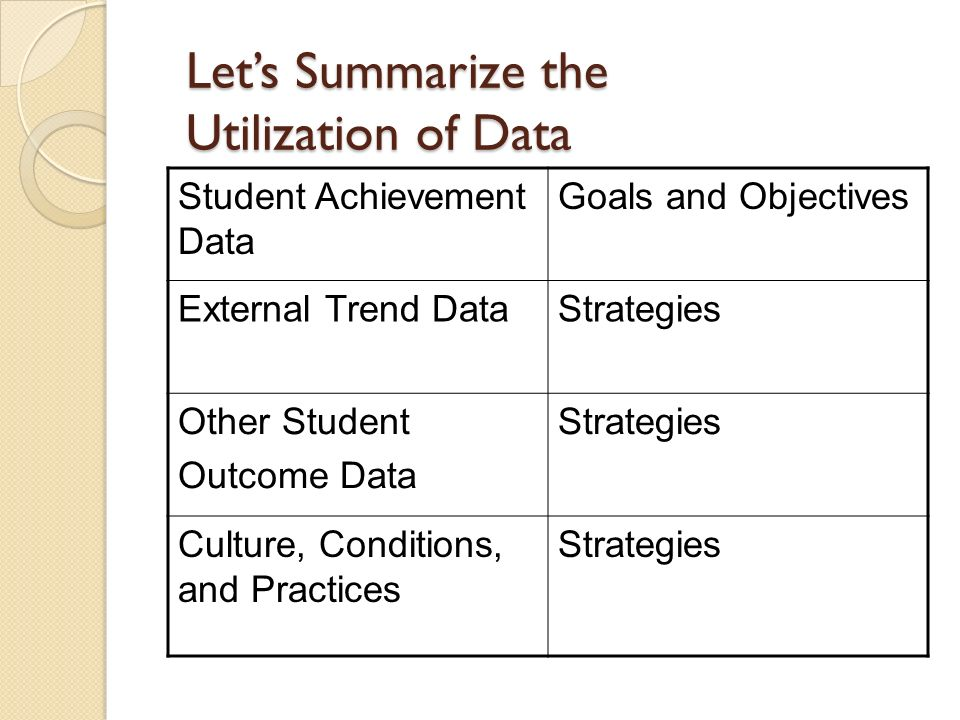 Lets Summarize the Utilization of Data Student Achievement Data Goals and Objectives External Trend DataStrategies Other Student Outcome Data Strategi