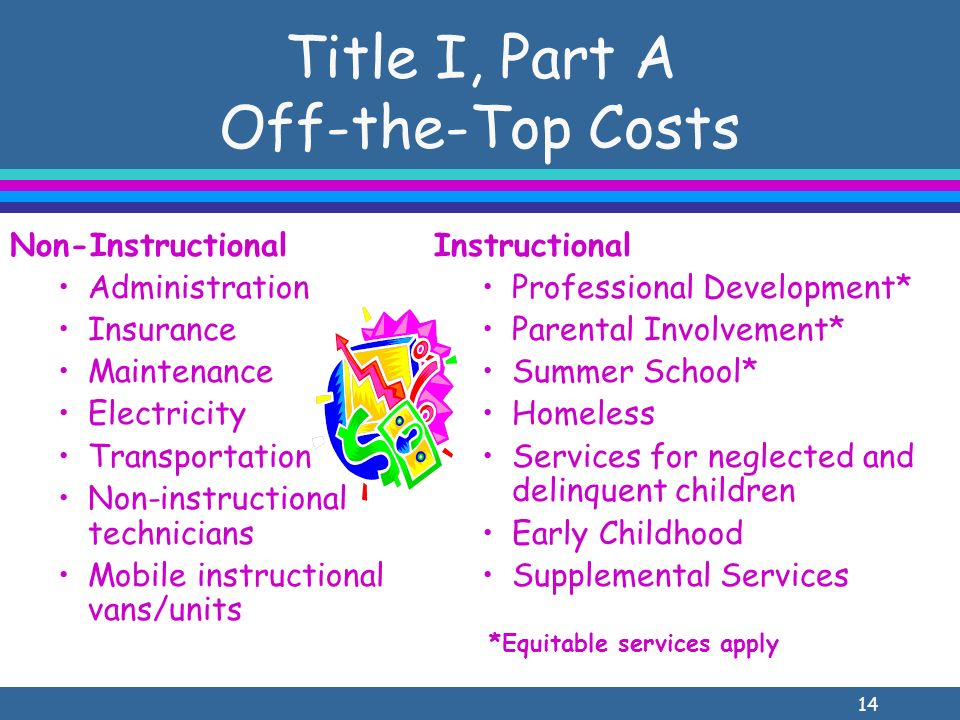 14 Title I, Part A Off-the-Top Costs Non-Instructional Administration Insurance Maintenance Electricity Transportation Non-instructional technicians Mobile instructional vans/units Instructional Professional Development* Parental Involvement* Summer School* Homeless Services for neglected and delinquent children Early Childhood Supplemental Services *Equitable services apply