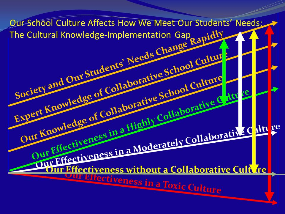 Our School Culture Affects How We Meet Our Students Needs: The Cultural Knowledge-Implementation Gap Society and Our Students Needs Change Rapidly Exp