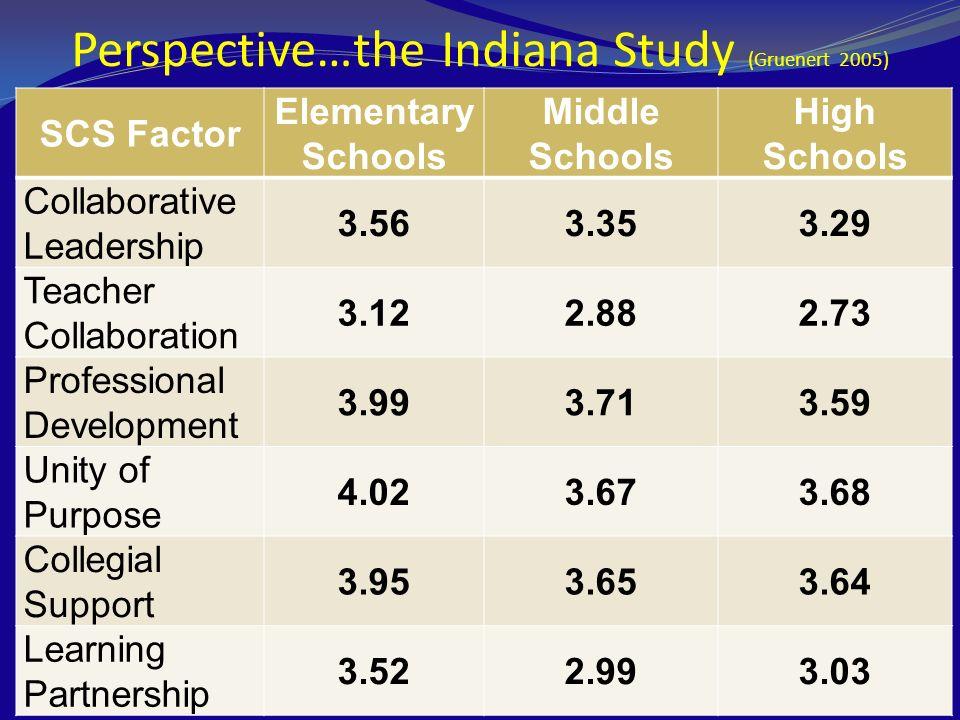 Perspective…the Indiana Study (Gruenert 2005) SCS Factor Elementary Schools Middle Schools High Schools Collaborative Leadership 3.563.353.29 Teacher