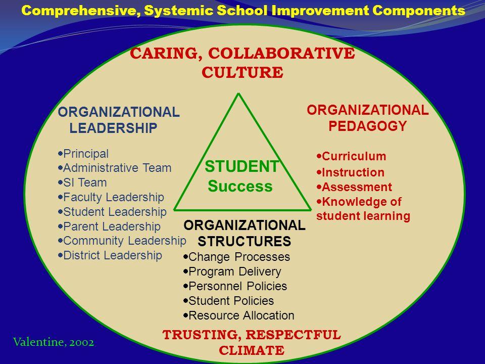 STUDENT Success ORGANIZATIONAL LEADERSHIP Principal Administrative Team SI Team Faculty Leadership Student Leadership Parent Leadership Community Lead
