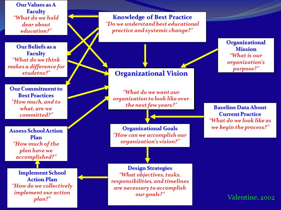 Organizational Mission What is our organizations purpose? Knowledge of Best Practice Do we understand best educational practice and systemic change? O