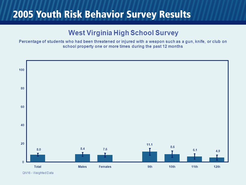TotalMalesFemales 9th10th11th12th West Virginia High School Survey Percentage of students who had been threatened or injured with a weapon such as a gun, knife, or club on school property one or more times during the past 12 months QN16 - Weighted Data