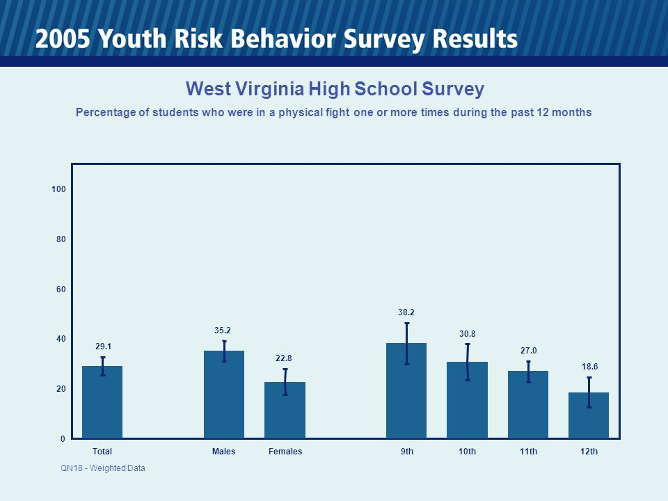 TotalMalesFemales 9th10th11th12th West Virginia High School Survey Percentage of students who were in a physical fight one or more times during the past 12 months QN18 - Weighted Data