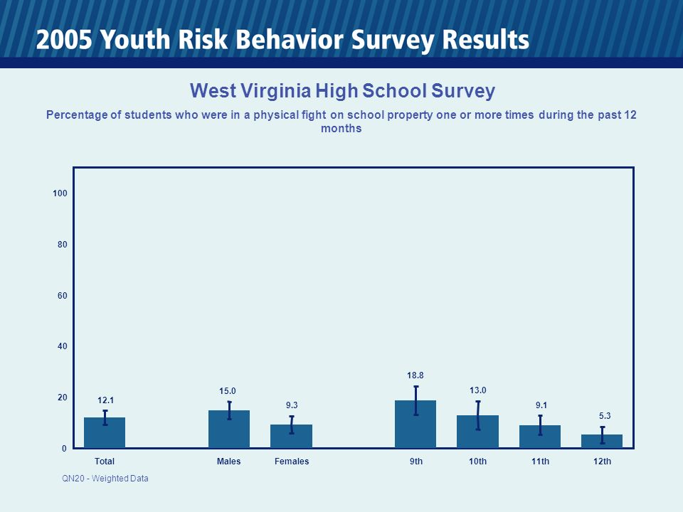 0 20 40 60 80 100 TotalMalesFemales 9th10th11th12th 12.1 15.0 9.3 18.8 13.0 9.1 5.3 West Virginia High School Survey Percentage of students who were in a physical fight on school property one or more times during the past 12 months QN20 - Weighted Data