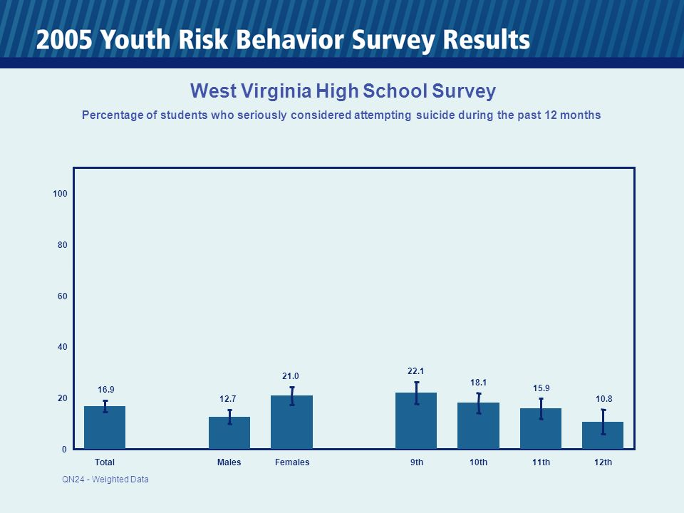 0 20 40 60 80 100 TotalMalesFemales 9th10th11th12th 16.9 12.7 21.0 22.1 18.1 15.9 10.8 West Virginia High School Survey Percentage of students who seriously considered attempting suicide during the past 12 months QN24 - Weighted Data
