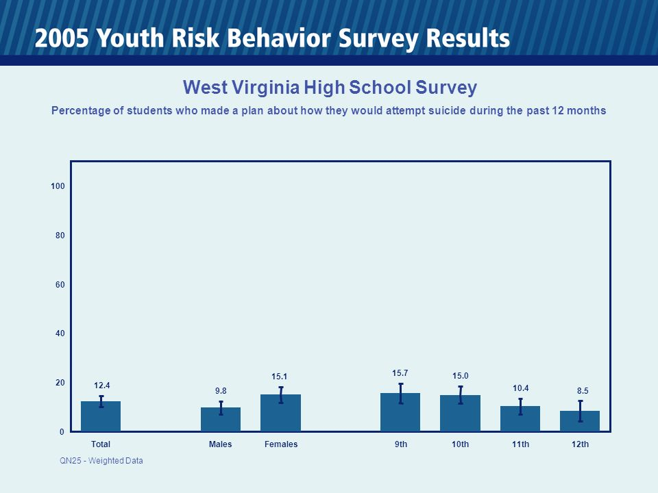 0 20 40 60 80 100 TotalMalesFemales 9th10th11th12th 12.4 9.8 15.1 15.7 15.0 10.4 8.5 West Virginia High School Survey Percentage of students who made a plan about how they would attempt suicide during the past 12 months QN25 - Weighted Data