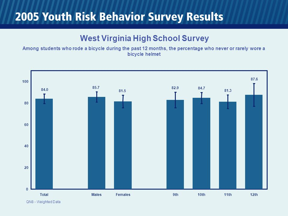 0 20 40 60 80 100 TotalMalesFemales 9th10th11th12th 84.0 85.7 81.5 82.9 84.7 81.3 87.6 West Virginia High School Survey Among students who rode a bicycle during the past 12 months, the percentage who never or rarely wore a bicycle helmet QN8 - Weighted Data