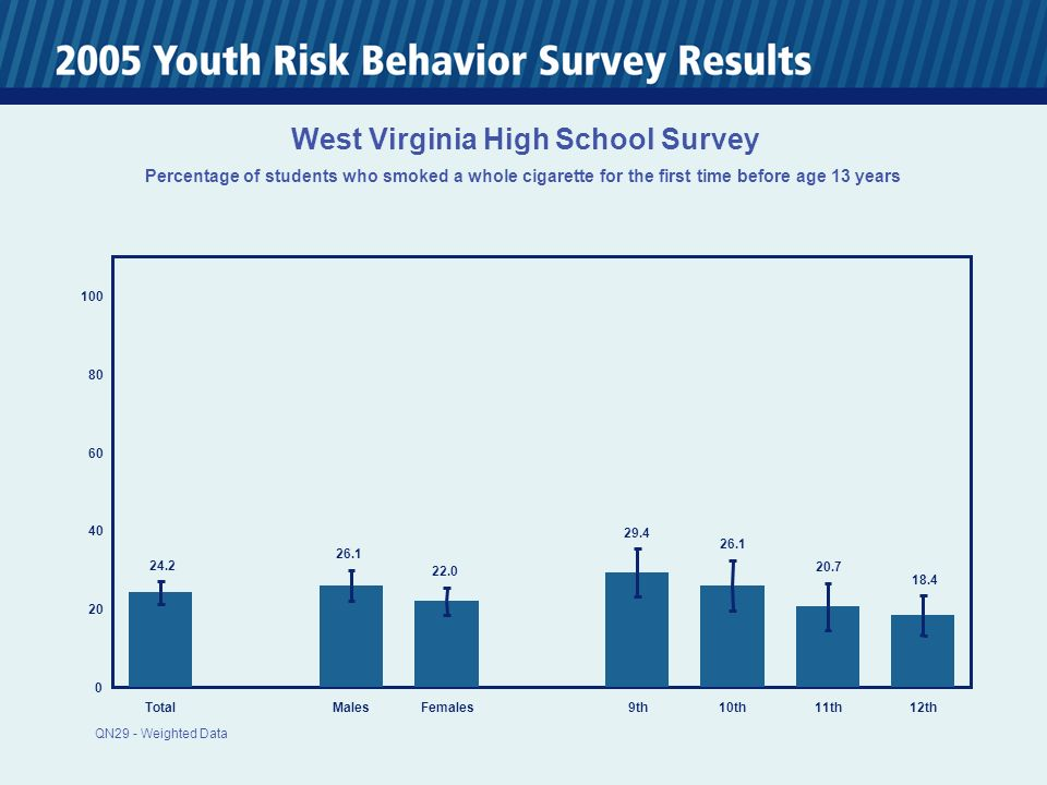 0 20 40 60 80 100 TotalMalesFemales 9th10th11th12th 24.2 26.1 22.0 29.4 26.1 20.7 18.4 West Virginia High School Survey Percentage of students who smoked a whole cigarette for the first time before age 13 years QN29 - Weighted Data
