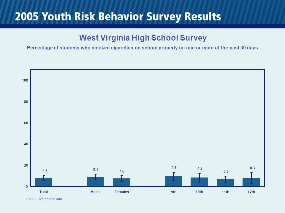 0 20 40 60 80 100 TotalMalesFemales 9th10th11th12th 8.3 9.1 7.6 9.7 8.4 6.9 8.3 West Virginia High School Survey Percentage of students who smoked cigarettes on school property on one or more of the past 30 days QN33 - Weighted Data