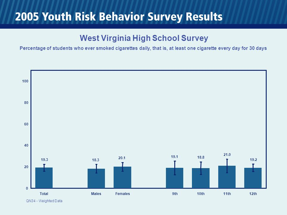 0 20 40 60 80 100 TotalMalesFemales 9th10th11th12th 19.3 18.3 20.1 19.1 18.8 21.0 19.2 West Virginia High School Survey Percentage of students who ever smoked cigarettes daily, that is, at least one cigarette every day for 30 days QN34 - Weighted Data