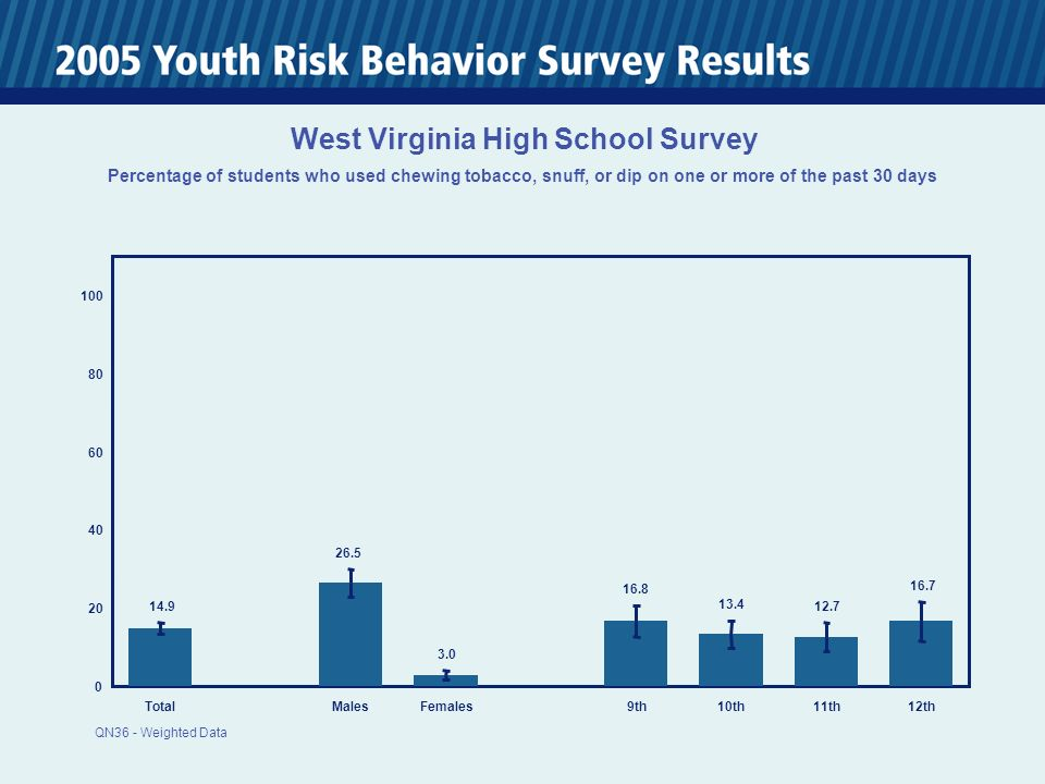 0 20 40 60 80 100 TotalMalesFemales 9th10th11th12th 14.9 26.5 3.0 16.8 13.4 12.7 16.7 West Virginia High School Survey Percentage of students who used chewing tobacco, snuff, or dip on one or more of the past 30 days QN36 - Weighted Data