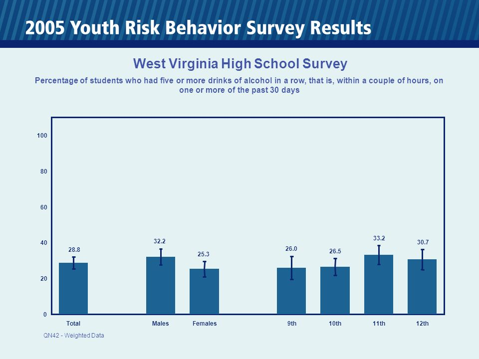0 20 40 60 80 100 TotalMalesFemales 9th10th11th12th 28.8 32.2 25.3 26.0 26.5 33.2 30.7 West Virginia High School Survey Percentage of students who had five or more drinks of alcohol in a row, that is, within a couple of hours, on one or more of the past 30 days QN42 - Weighted Data