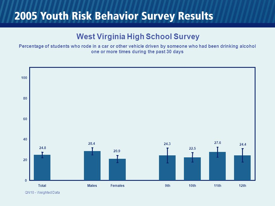 TotalMalesFemales 9th10th11th12th West Virginia High School Survey Percentage of students who rode in a car or other vehicle driven by someone who had been drinking alcohol one or more times during the past 30 days QN10 - Weighted Data