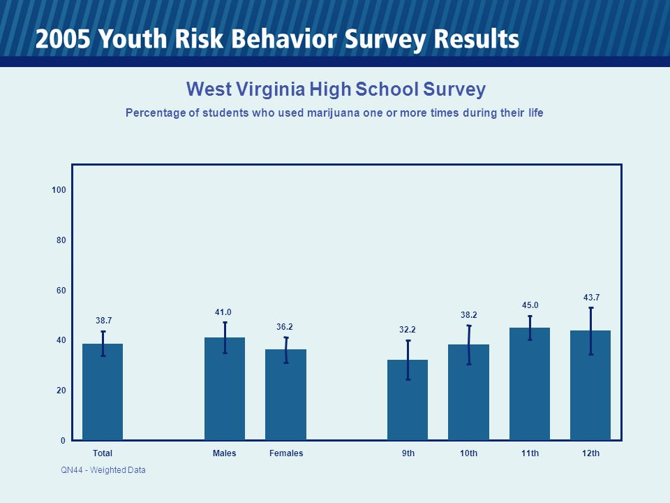 TotalMalesFemales 9th10th11th12th West Virginia High School Survey Percentage of students who used marijuana one or more times during their life QN44 - Weighted Data